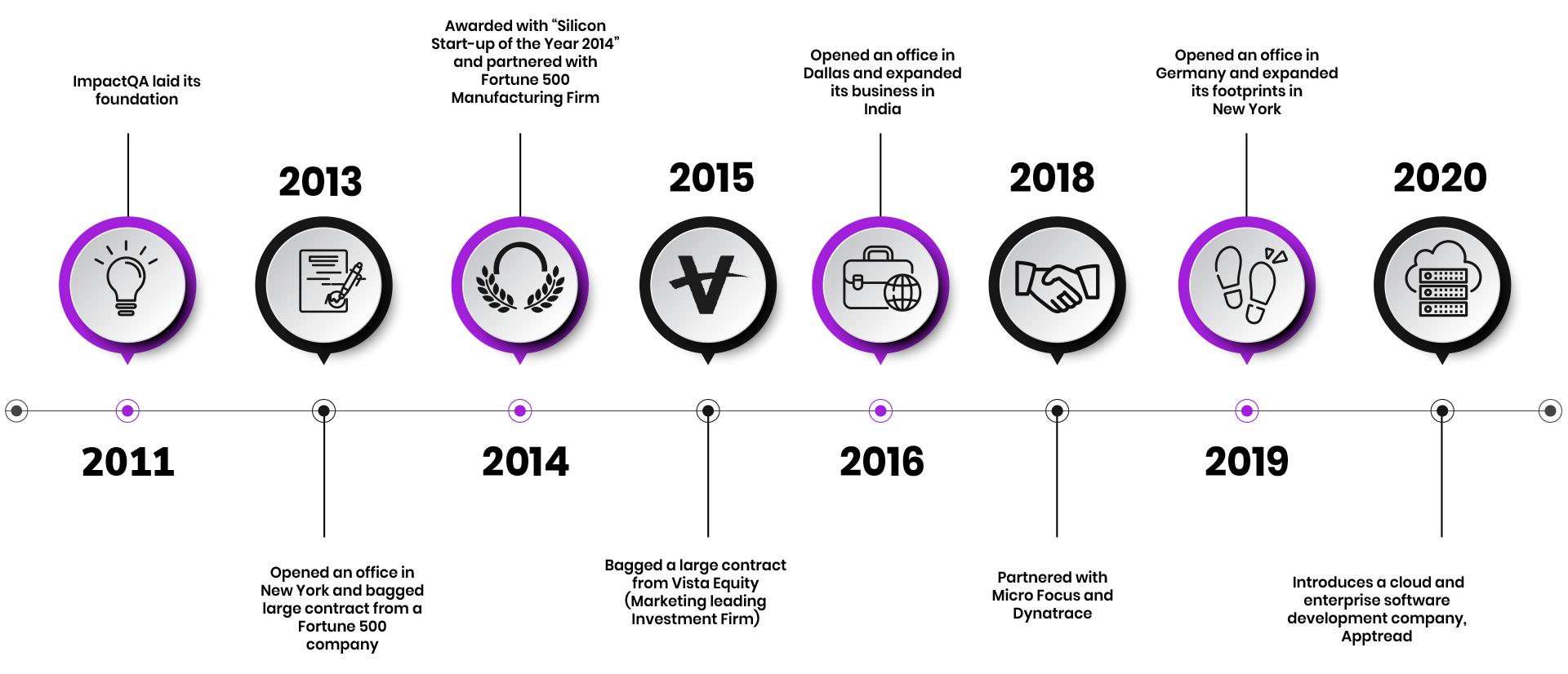 ImpactQA Roadmap