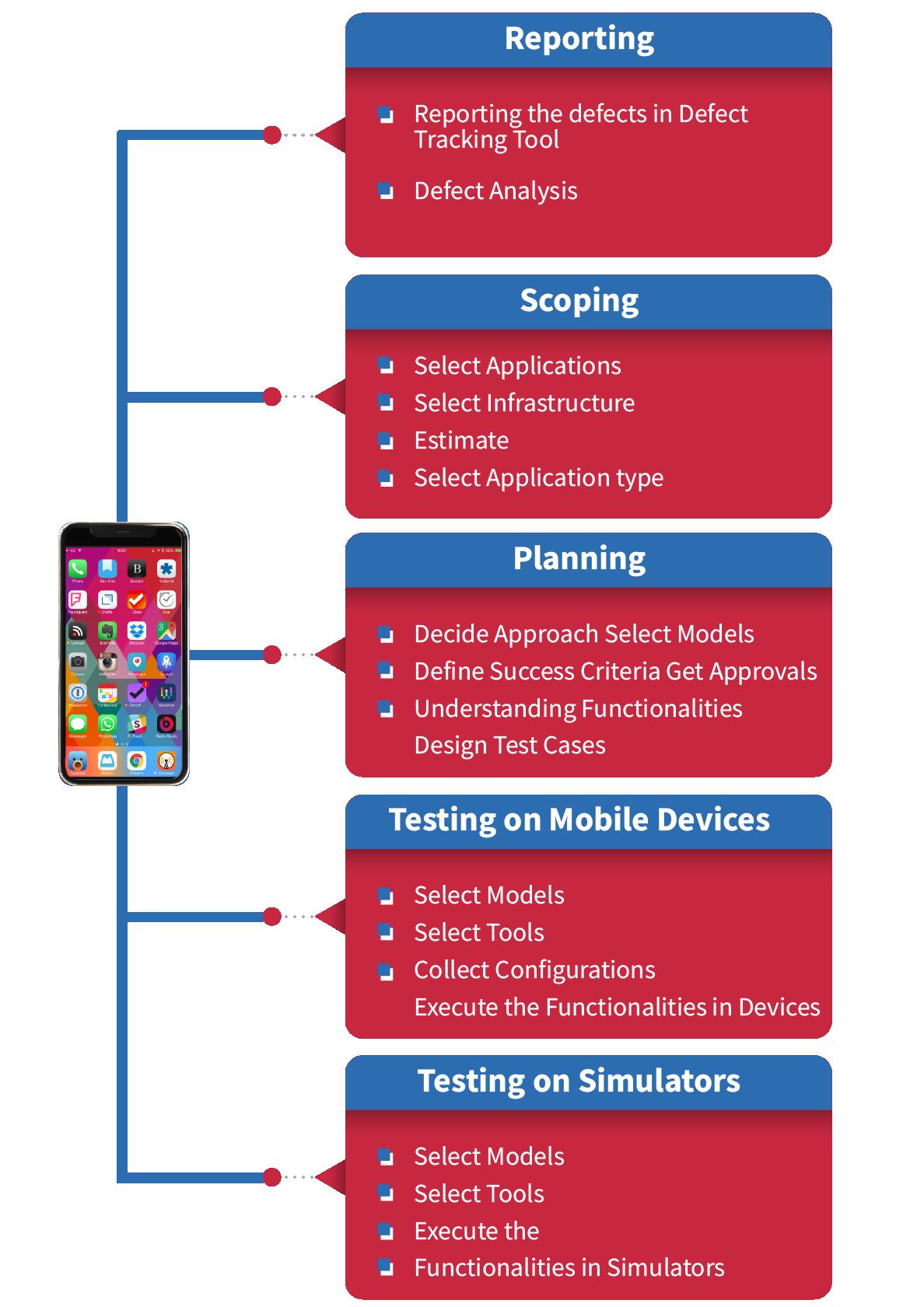 Mobile App Testing Solutions - ImpactQA