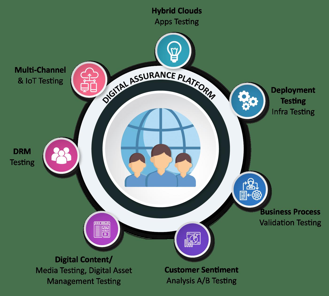 Digital transformation market snapshot